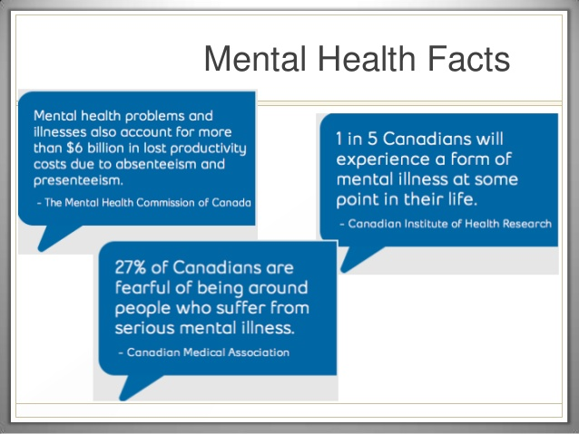facts on mental health